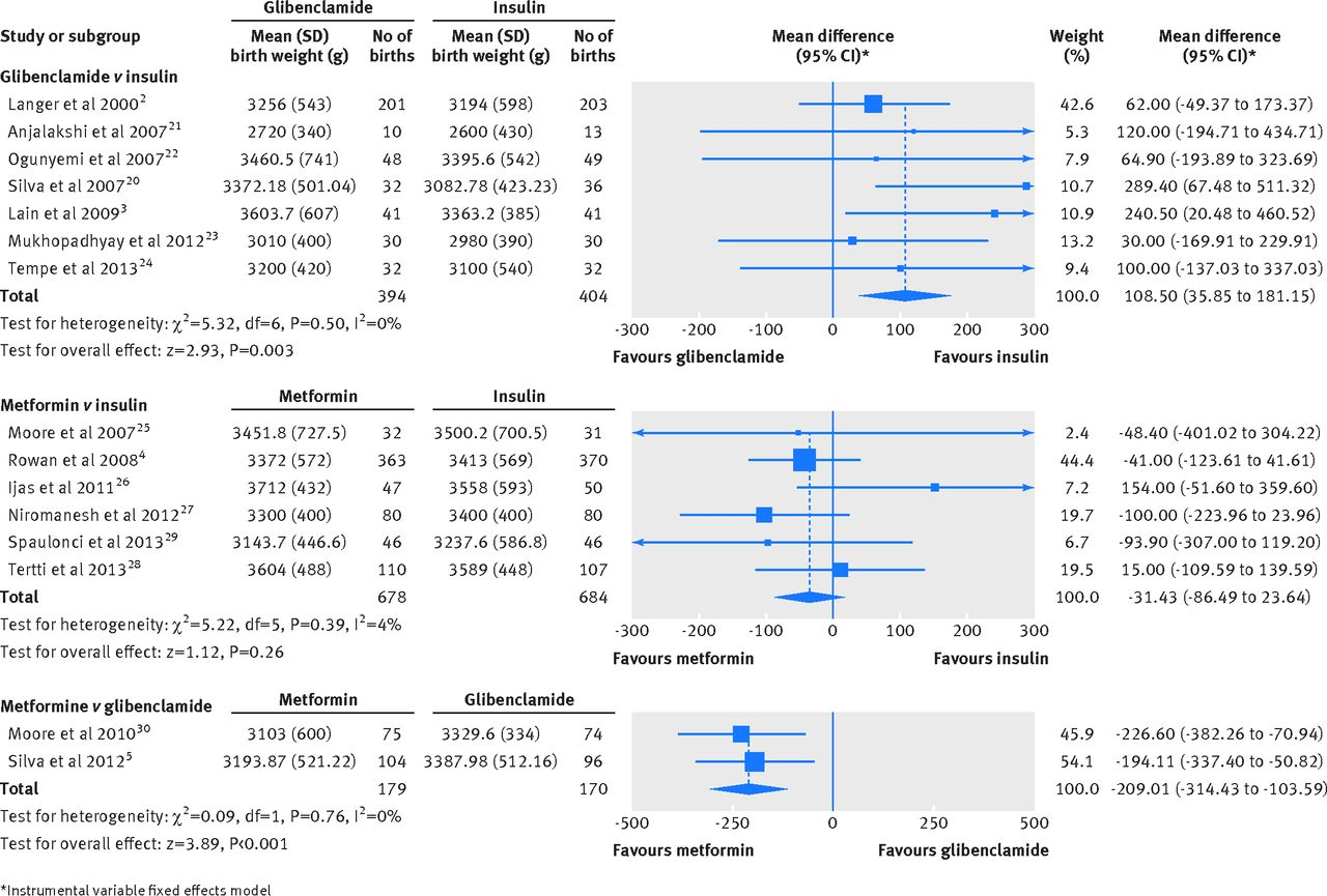 Fig forest plots of birth weight in the meta analyses comparing glibenclamide and metformin with insulin or each other women gestational also for treatment rh bmj