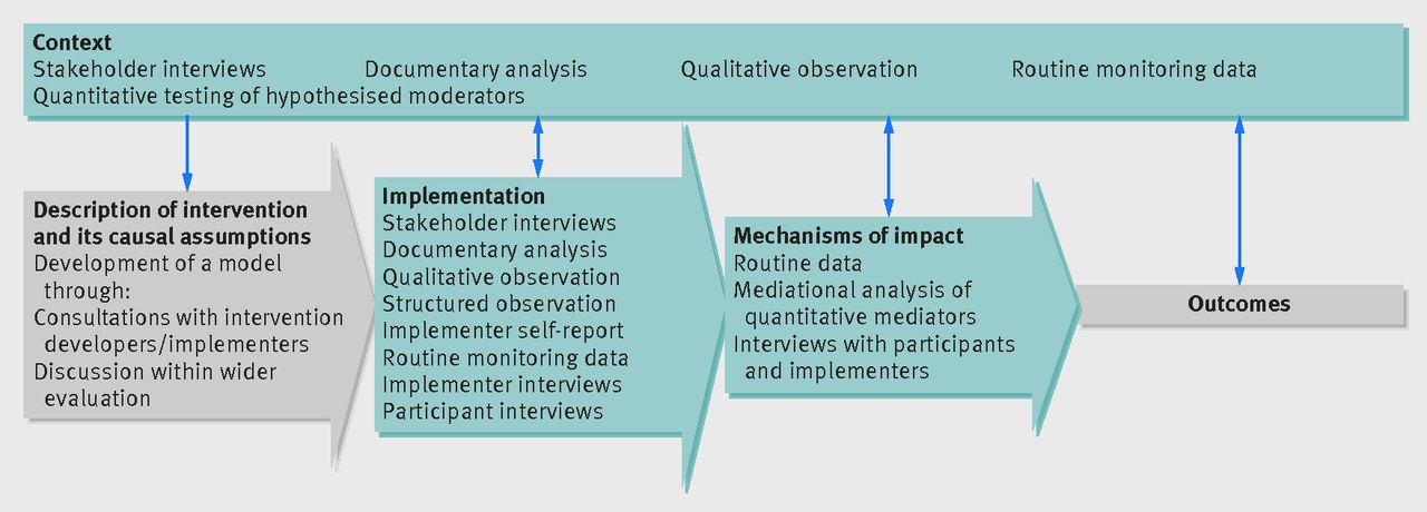 Process Evaluation Of Complex Interventions Medical