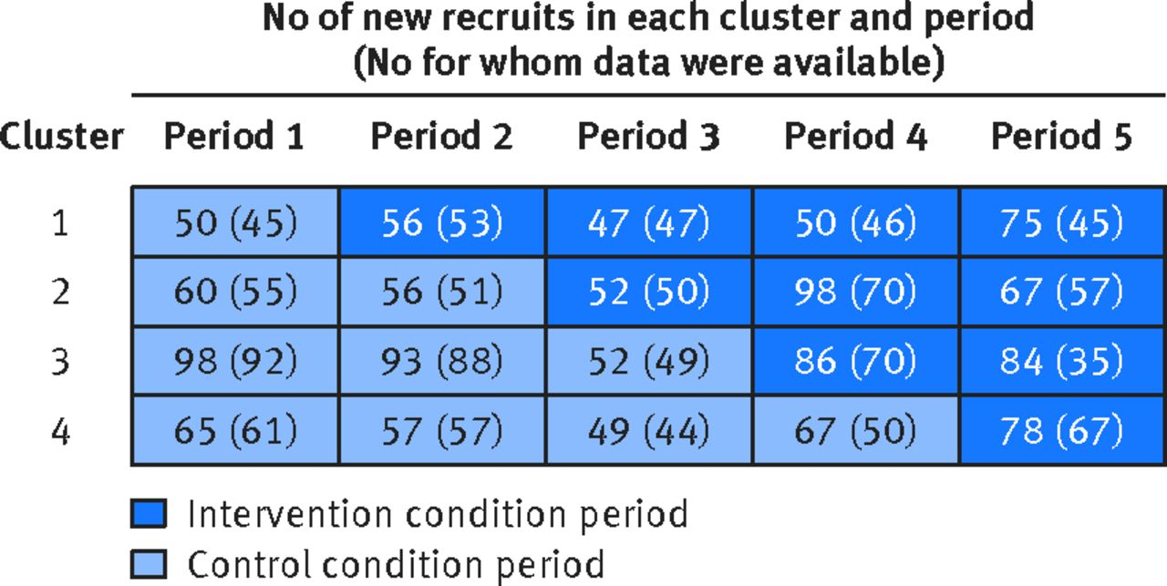 The Stepped Wedge Cluster Randomised Trial Rationale
