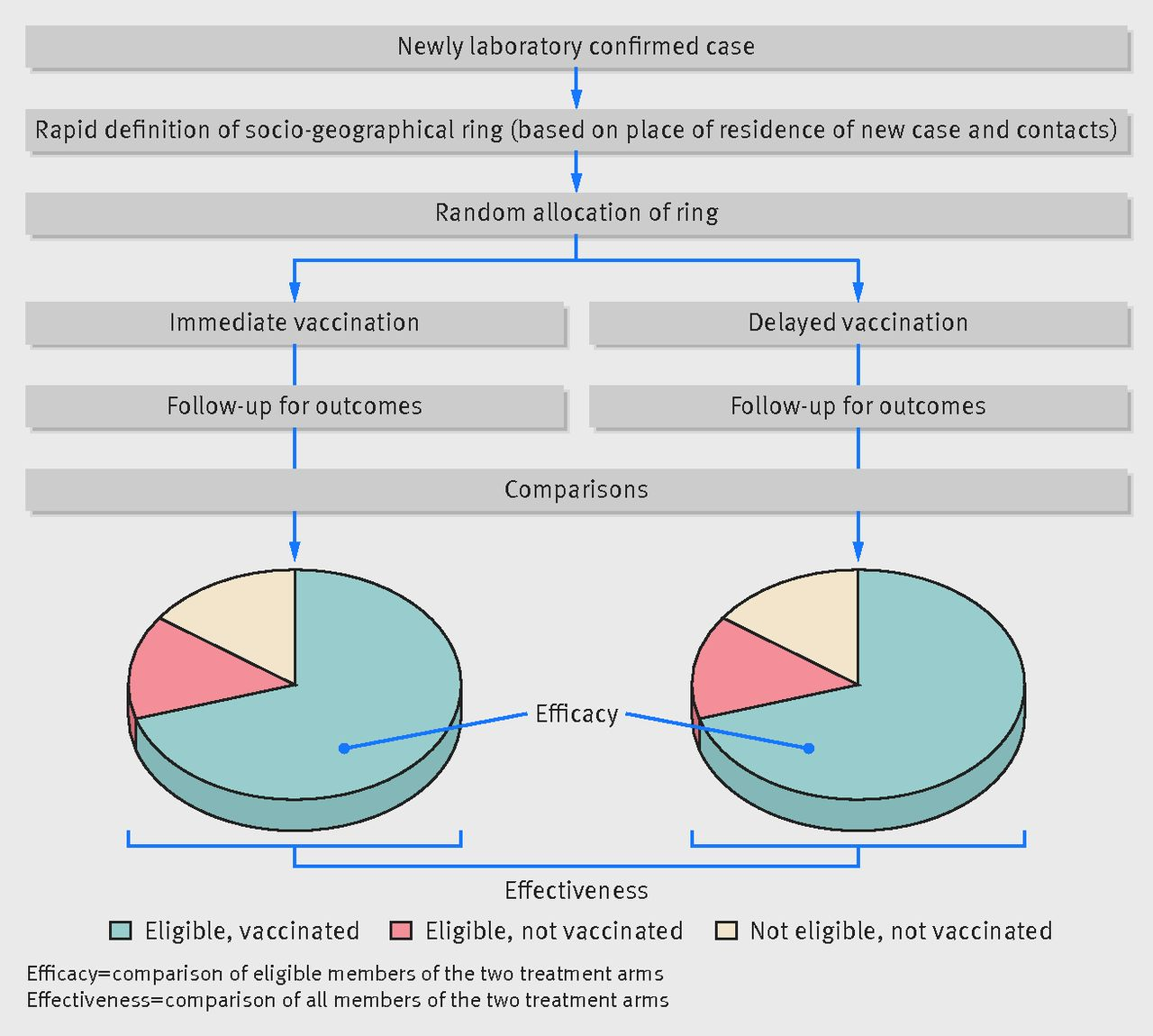 Fig 2 Schematic Presentation Of The Design Of A Ring Vaccination Trial  During An Outbreak Of An Infectious Disease