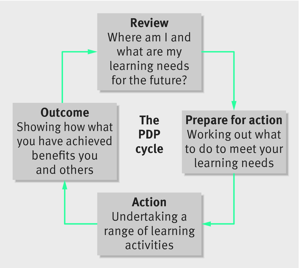 How to prepare a personal development plan | The BMJ