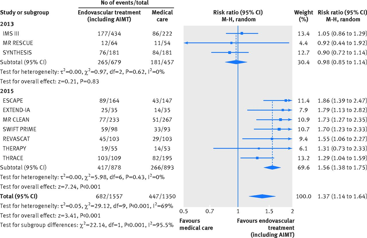 Endovascular treatment versus medical care alone for