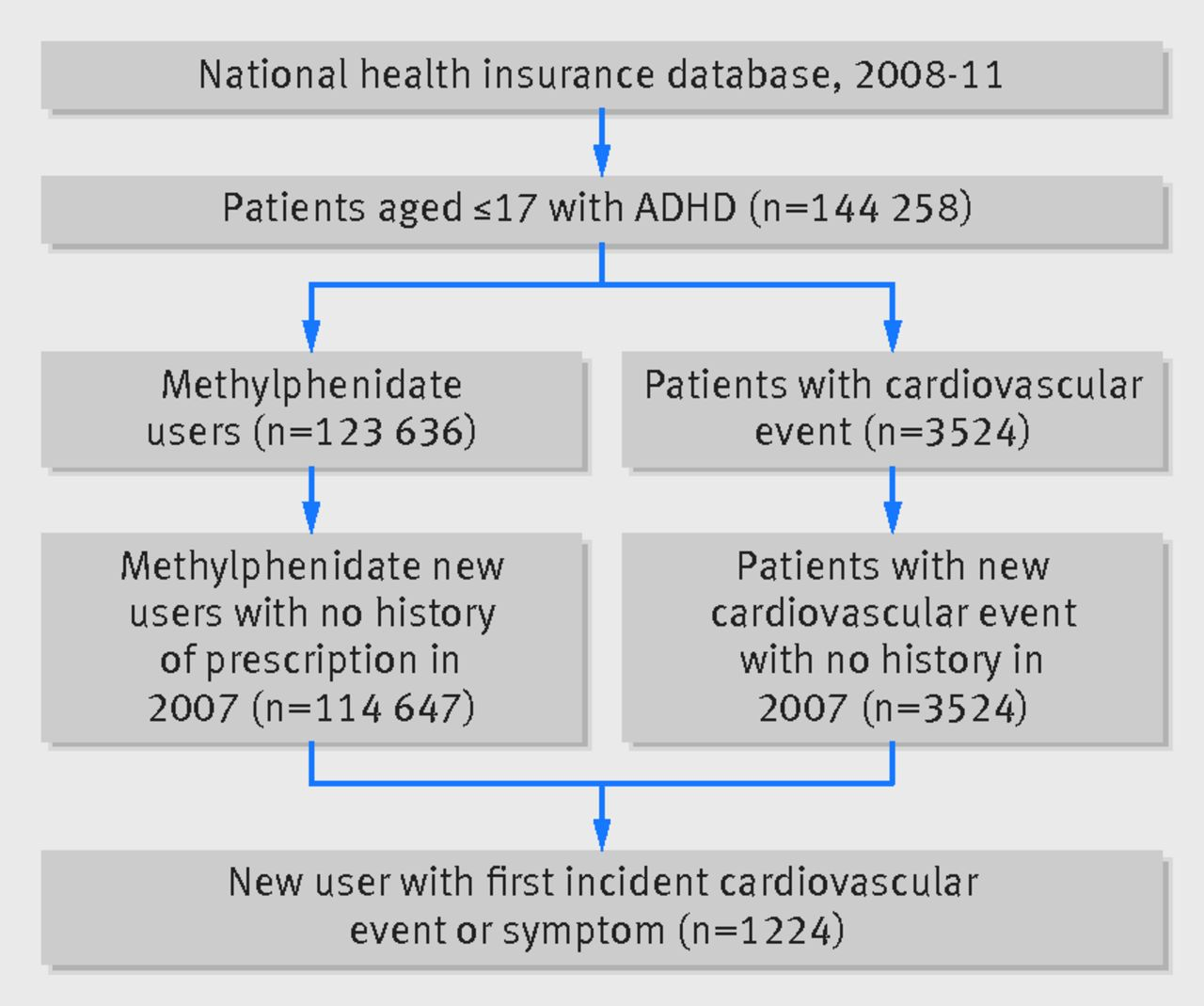 Cardiovascular Safety Of Methylphenidate Among Children And Young