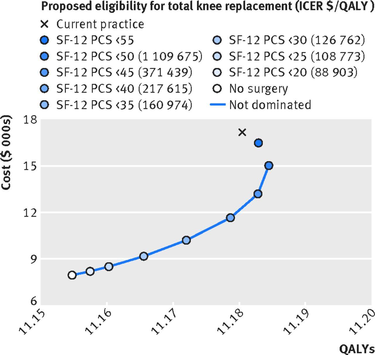 Impact Of Total Knee Replacement Practice Cost Effectiveness