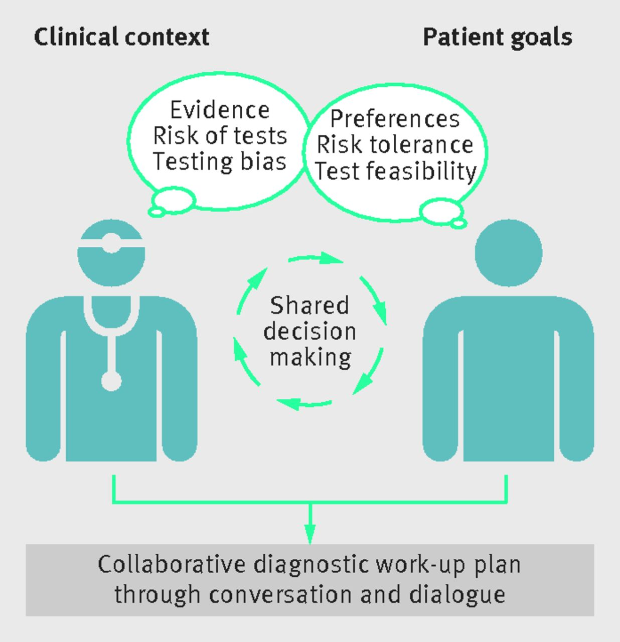 Patient Centred Diagnosis Sharing Diagnostic Decisions