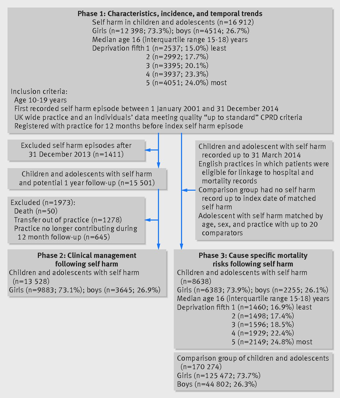 Incidence Clinical Management And Mortality Risk Following Self