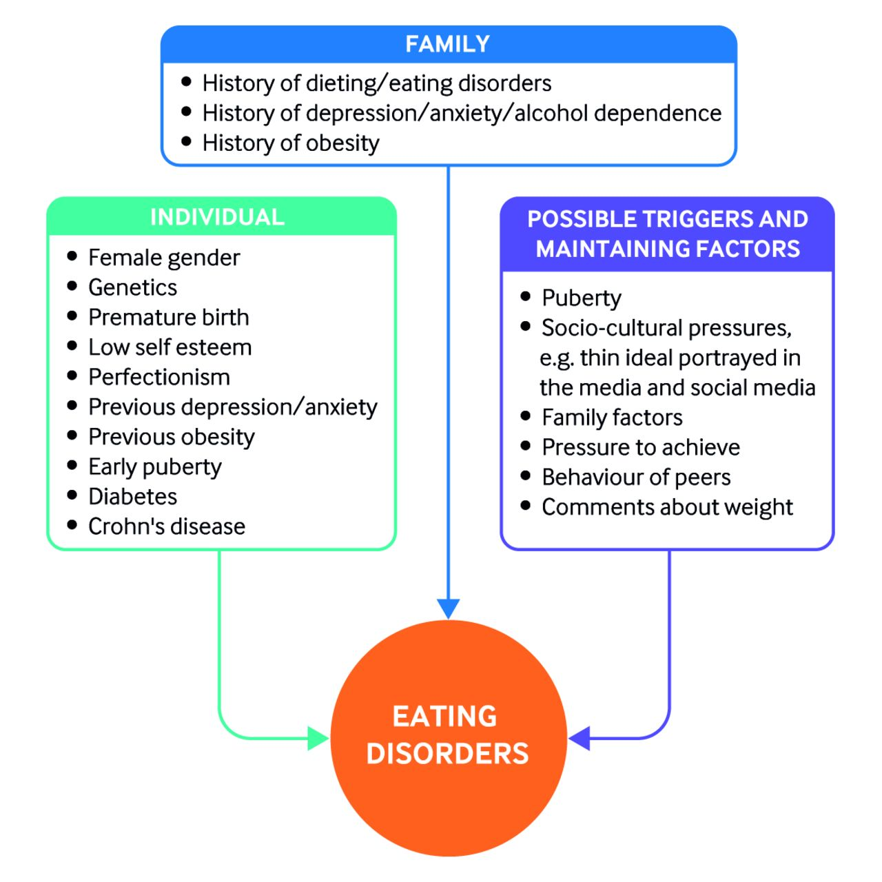 Eating Disorders In Children And Young People