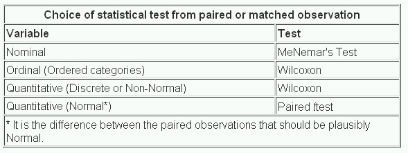 13 Study Design And Choosing A Statistical Test The BMJ