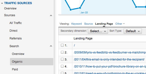 Top landing pages from Google Analytics