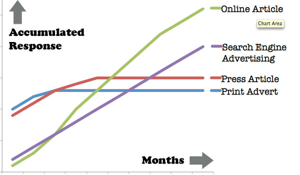 Response to promotional initiatives over the medium to long term