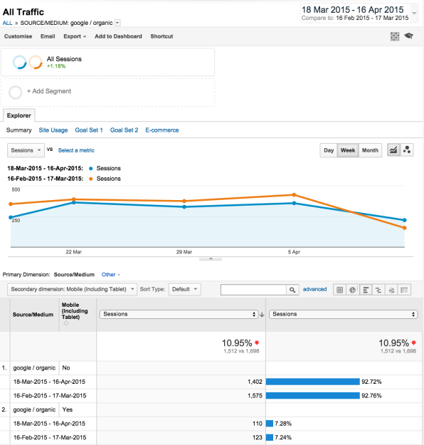 Google Analytics report example