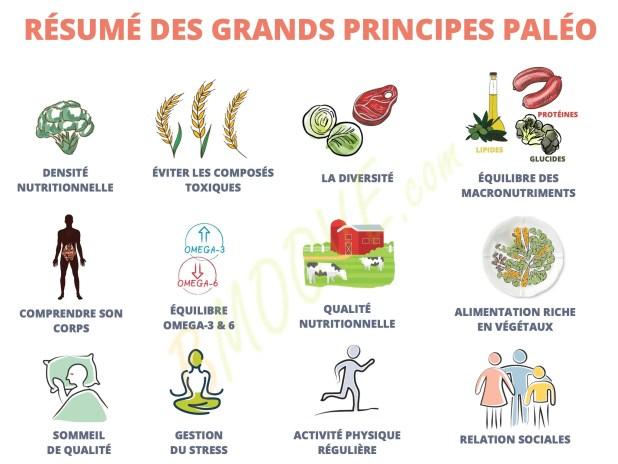 RÉGIME PALÉO : Guide De Démarrage COMPLET (Origine / Aliments / Recettes...) 10