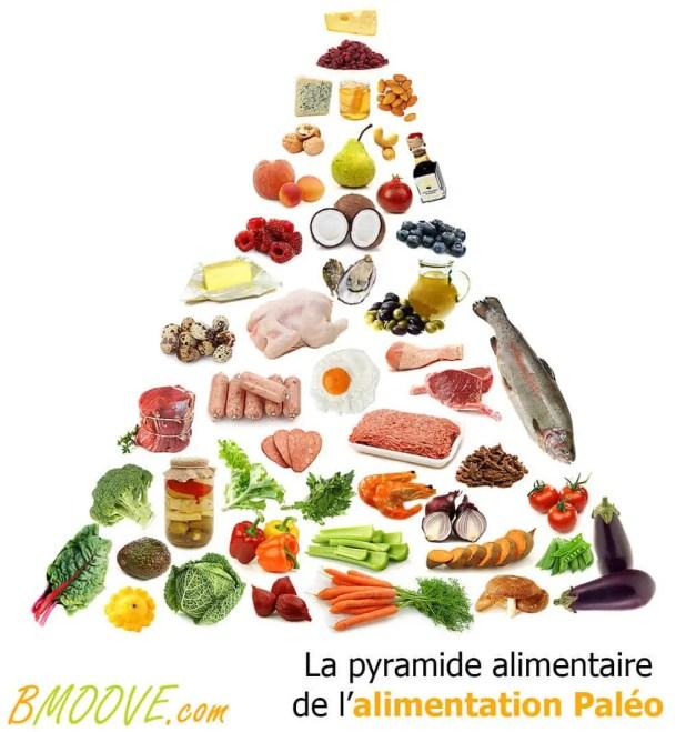 Pyramide alimentaire du Régime Paléo