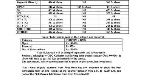 FYBMS Cutoff 2015 Third Merit List of Jai Hind College