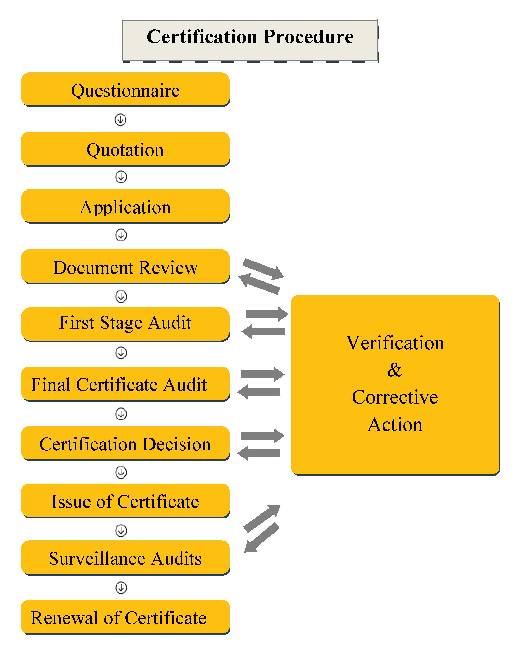 ISO 9001 Certification in India Delhi Mumbai Pune Hydrabad