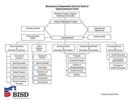 Superintendent / Organizational Chart