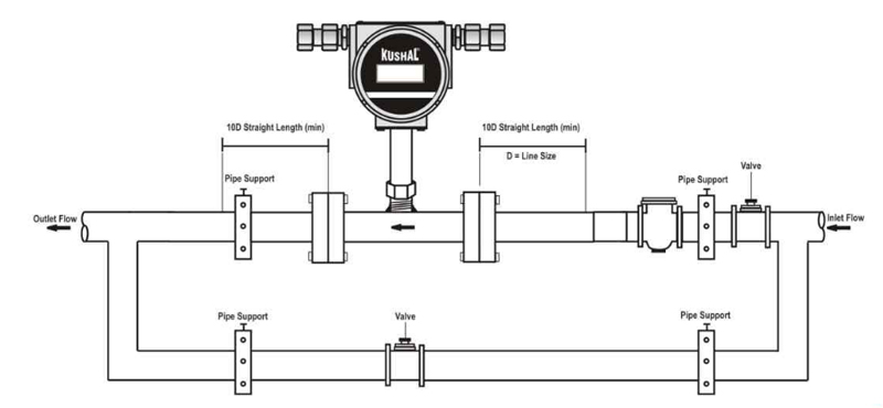 Raven Flow Meter Wiring Diagram : 31 Wiring Diagram Images