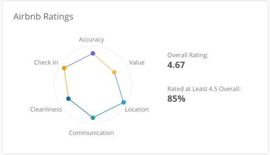 Airbnb ratings in an area