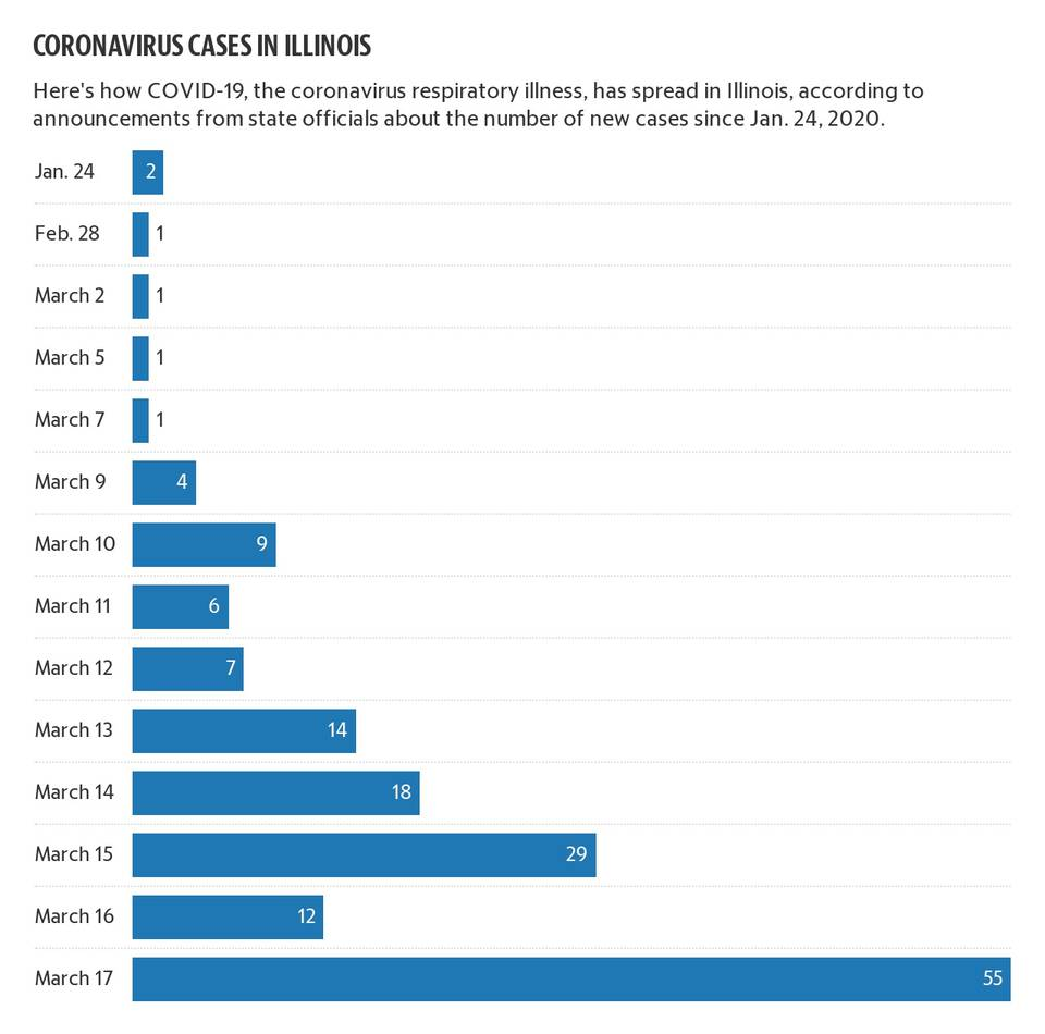 Coronavirus: First death in IL to virus, 2nd Clinton County case ...