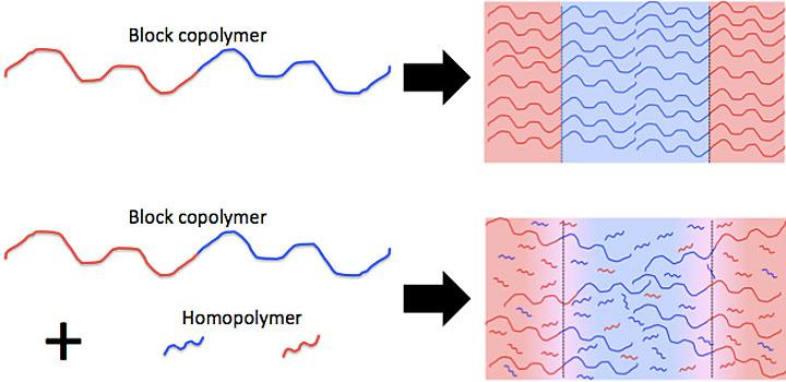 block copolymer