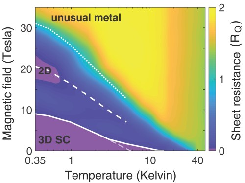 small resolution of a phase diagram of lbco at different temperatures and magnetic field strengths colors represent how resistant the material is to the flow of electrical