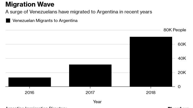 Venezuelan Migration to Argentina Will Surge More, Guaido
