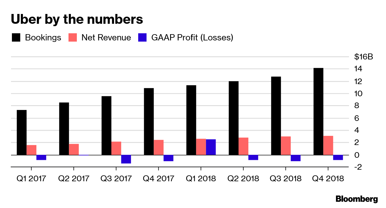 Uber revenue growth slows, losses persist as 2019 IPO