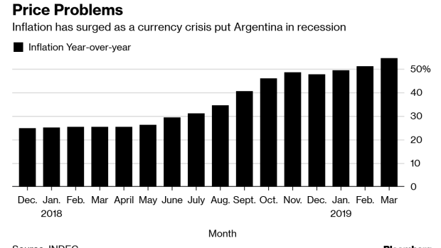 Argentina Inflation Surged 4.7%, Fastest Pace Since