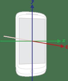 phone coordinate