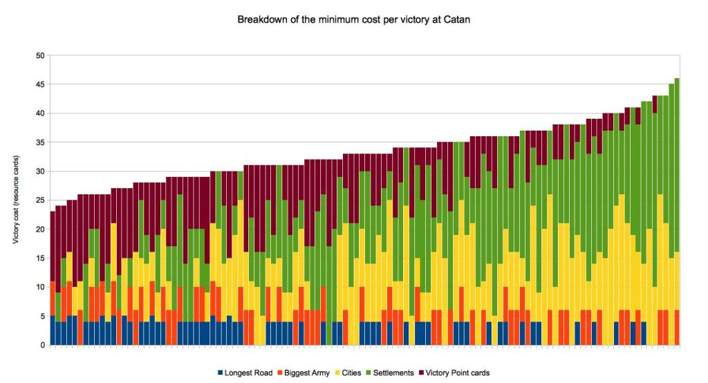 Breakdown Of Catan Victory Cost