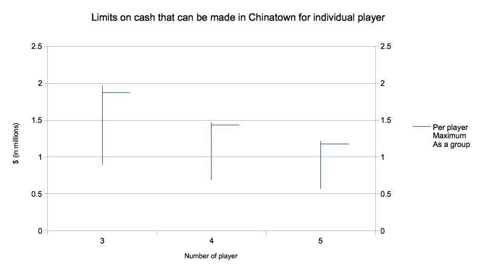 This show the limits on cash per player in Chinatown.