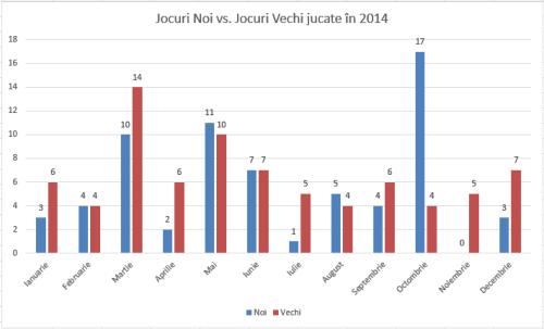 Jocuri noi vs Jocuri vechi jucate in 2014