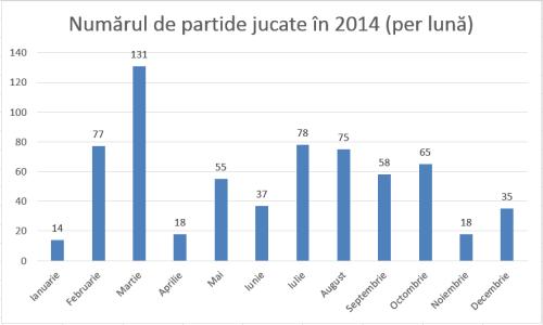 Numarul de partide jucate in 2014 per luna