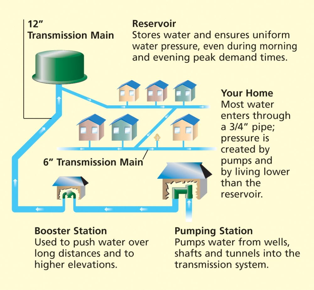 medium resolution of water transmission diagram