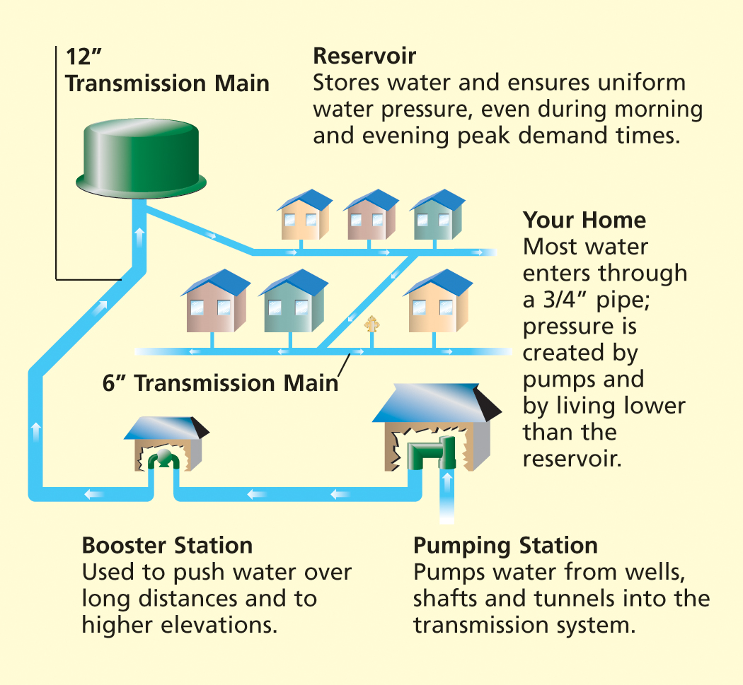 hight resolution of water transmission diagram
