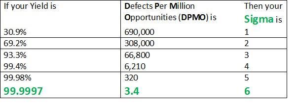 Six Sigma DPMO table
