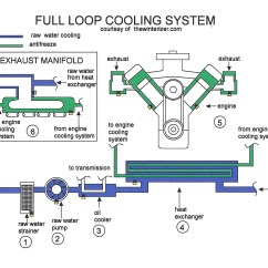 Marine Engine Cooling System Diagram Muscle Workout 454 Mercruiser