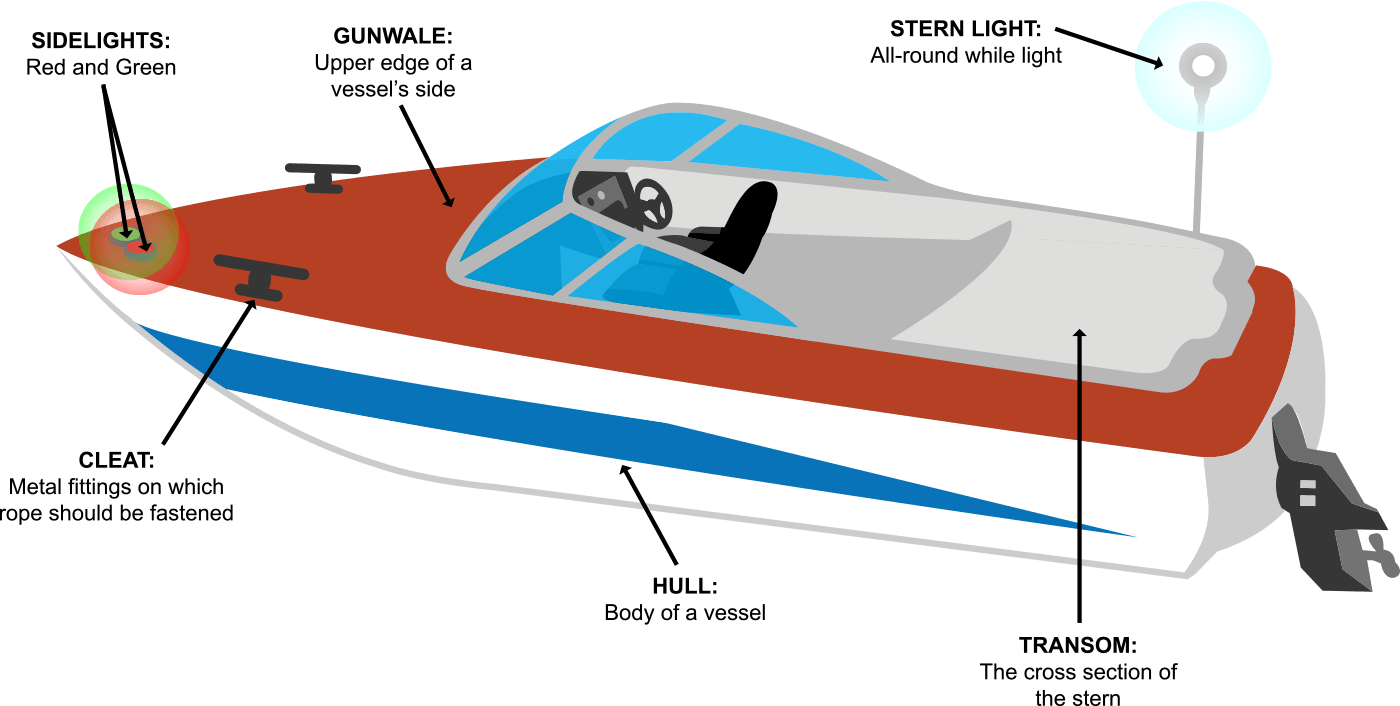 hight resolution of boating terms and definitions