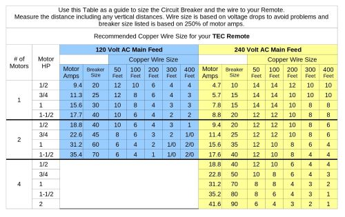 small resolution of tec wire size table