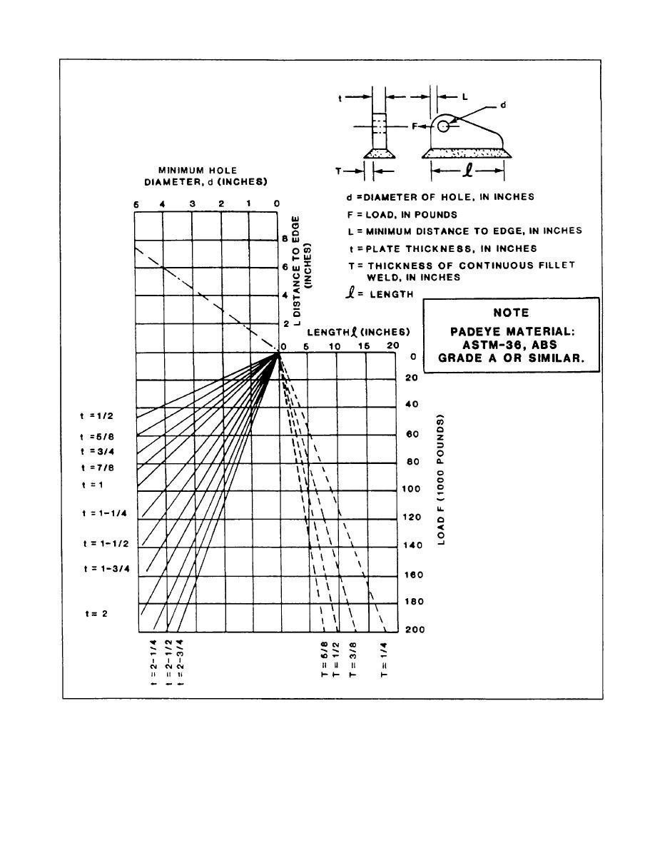 Figure 5-16. Minimum Padeye Design Requirements.