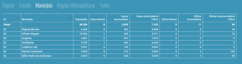 Comparação entre Rancho Queimado e municípios vizinhos no dia 06/03/2021 no site Sus Analítico