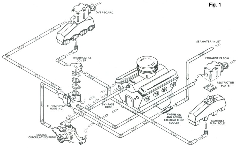 Inboard Engine Cooling System Diagrams, Inboard, Free