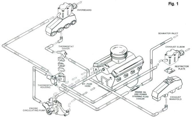 mercruiser 5 7 cooling system diagram mercruiser engine