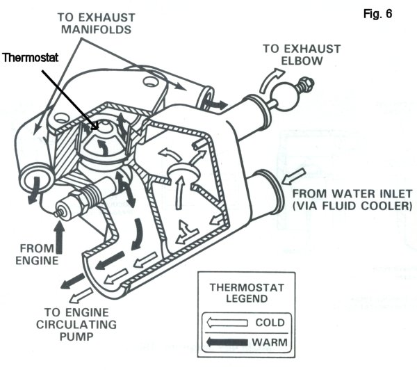 350 chevy engine cooling system flow