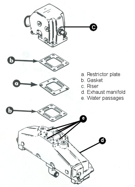 Inboard stern drive cooling systems and how they work