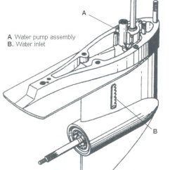 Yamaha Outboard Motor Parts Diagram The Boy In Striped Pajamas Plot Cooling Systems How They Work Boat