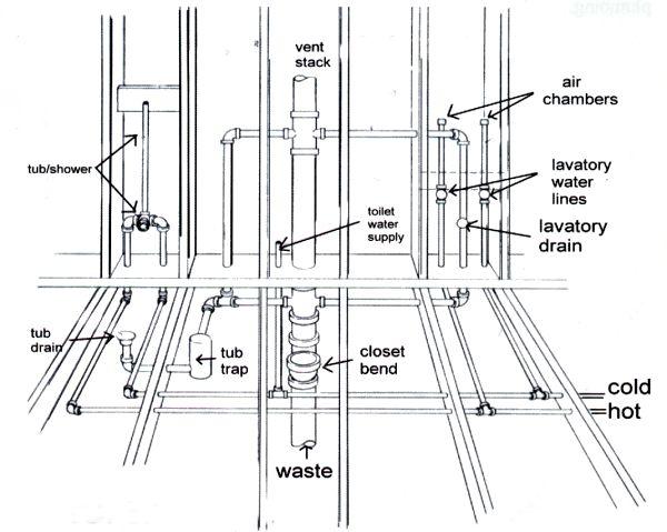 washing machine plumbing diagram