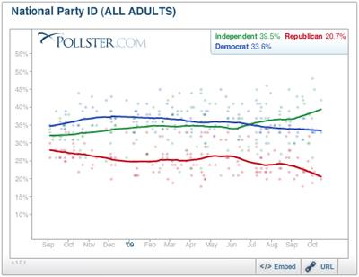 pollster_party_id_1009.jpg