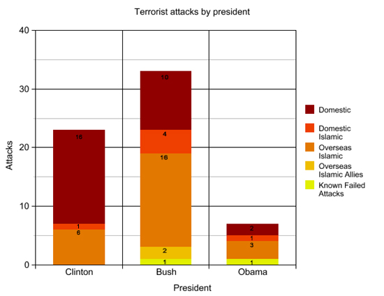 terror_attacks_by_president.jpg