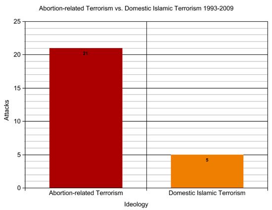 terrorism_abortion_vs_islamic.jpg